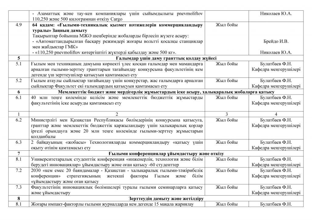 Год план работы ФЭТ 15-16_каз(9)
